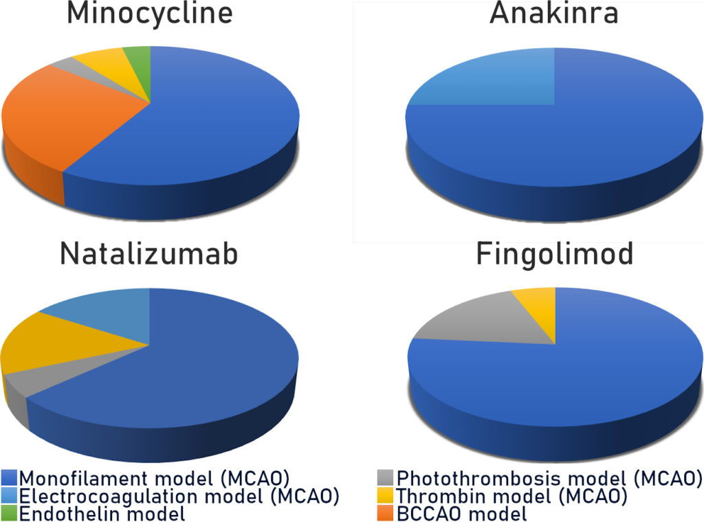 Figure 2: Representation of the use of different stroke models in preclinical trials of Minocycline, Anakinra, Natalizumab and Fingolimod, according to data from Levard et al, 2021.