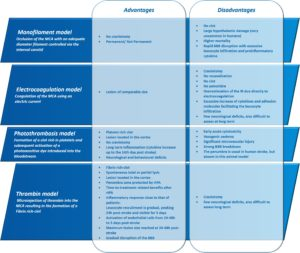 Table 1: Advantages and disadvantages of the 4 main models of MCAO